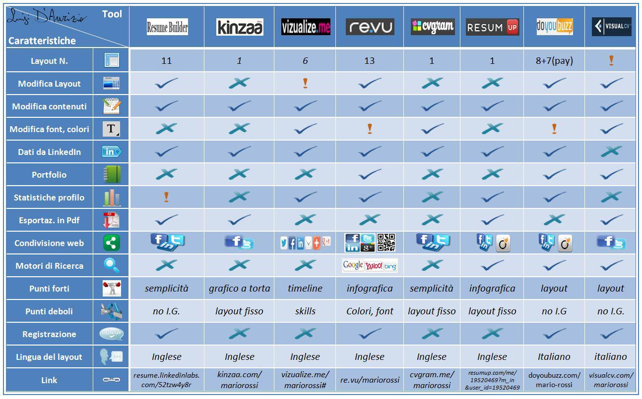 creare un curriculum infografico online  ecco 8 tools