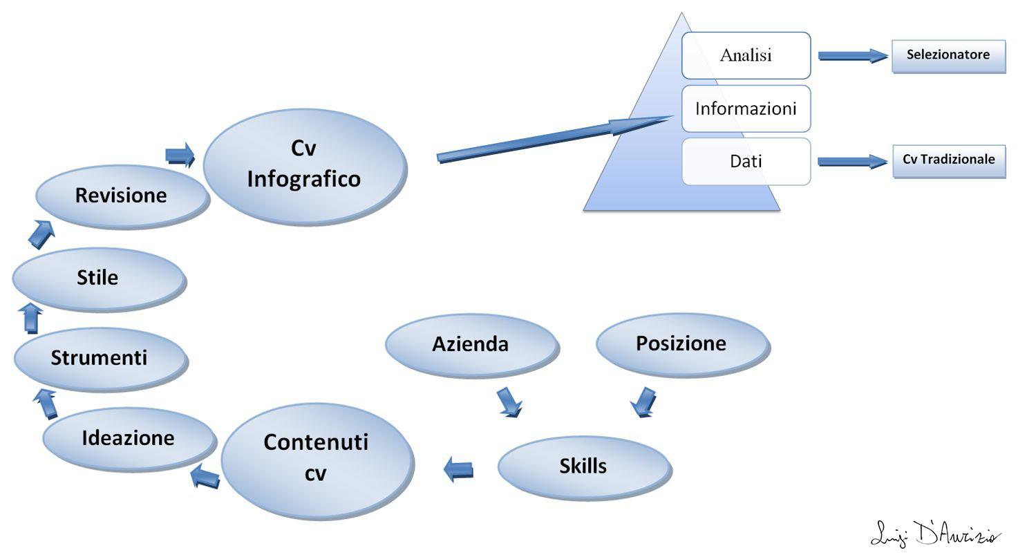Realizzare E Creare Un Curriculum Infografico Cv Infografica