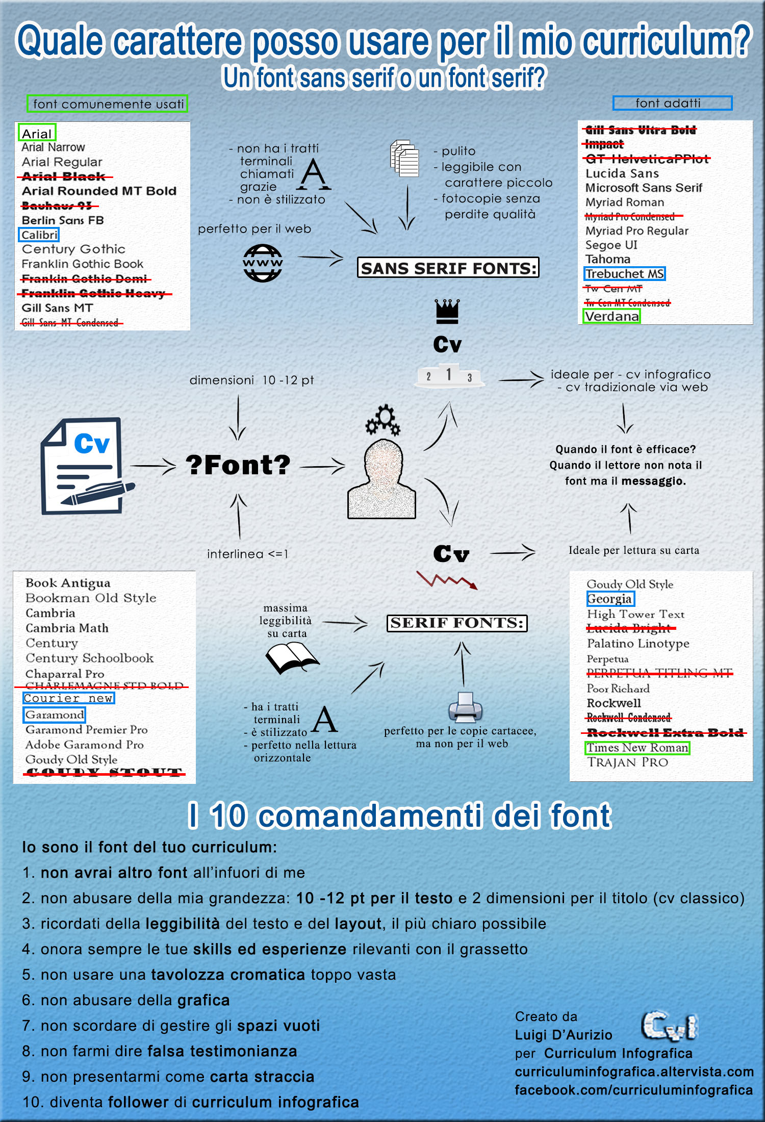 Quale Font Usare Per Il Curriculum L Infografica Risponde